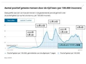 コロナ・ダッシュボードより新規感染者数の推移グラフ